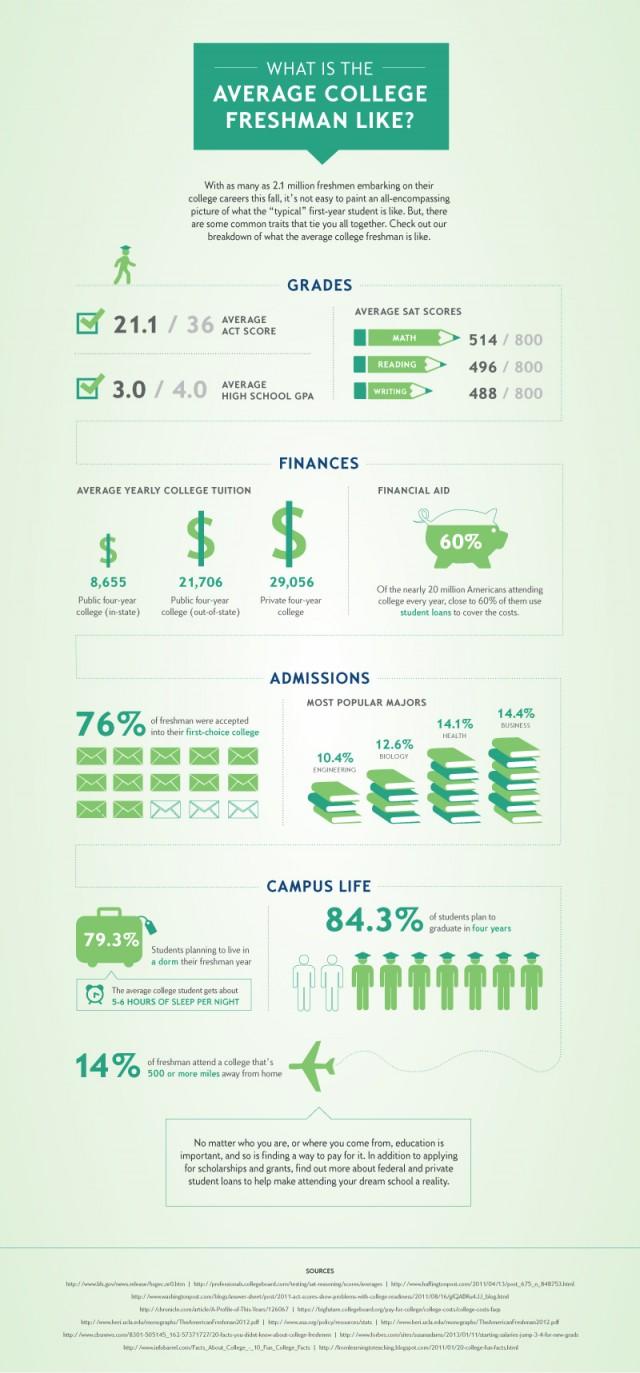 average-college-freshman2-640x1373